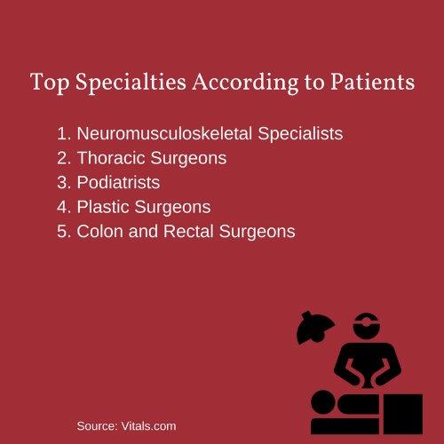 2_Top_Specialties_According_to_Patients.jpg