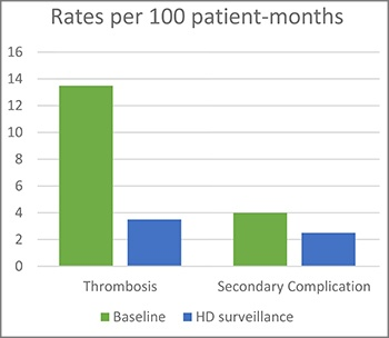 Pediatric AV access thrombosis rates