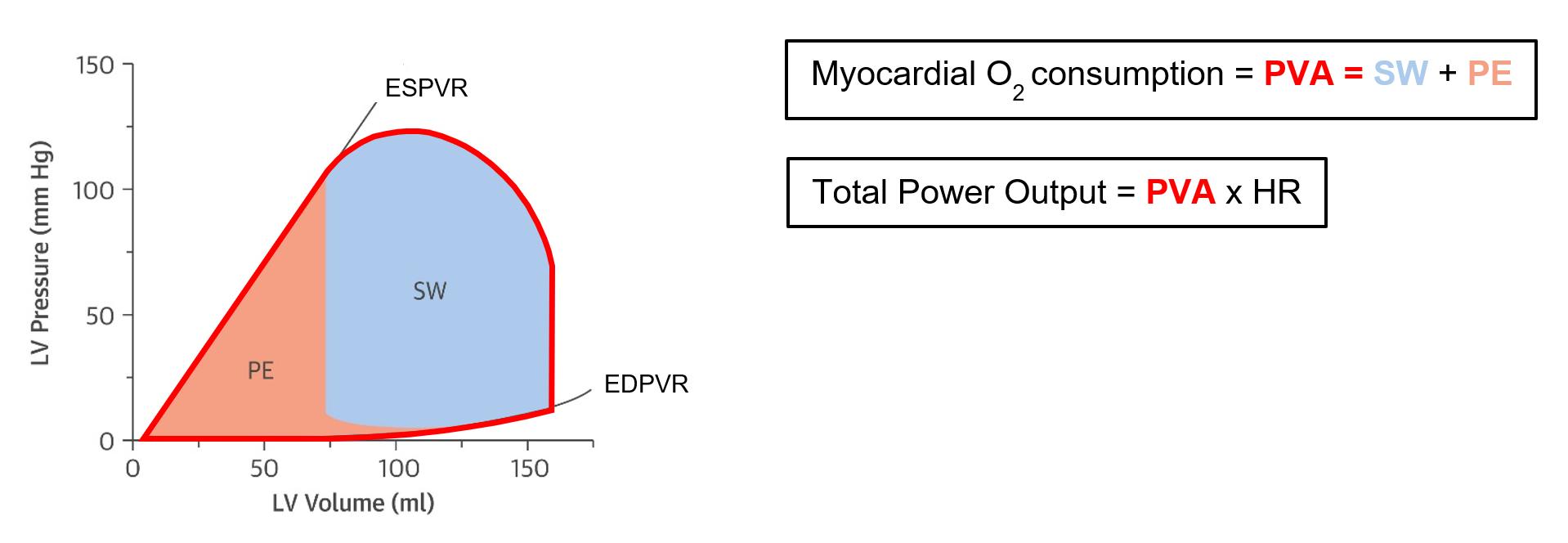 PVA and power PV Loop