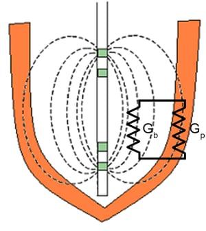 Heart Capacitive Theory -Gp