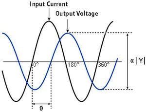 Phase Shift Theory