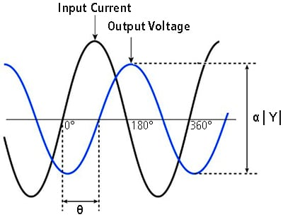 Phase Shift Theory