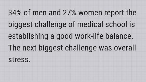 biggest challenge medical school