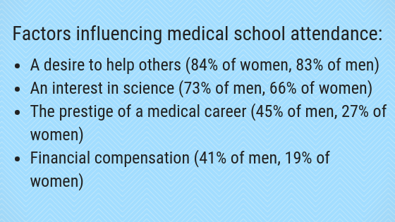 factors attend medical school