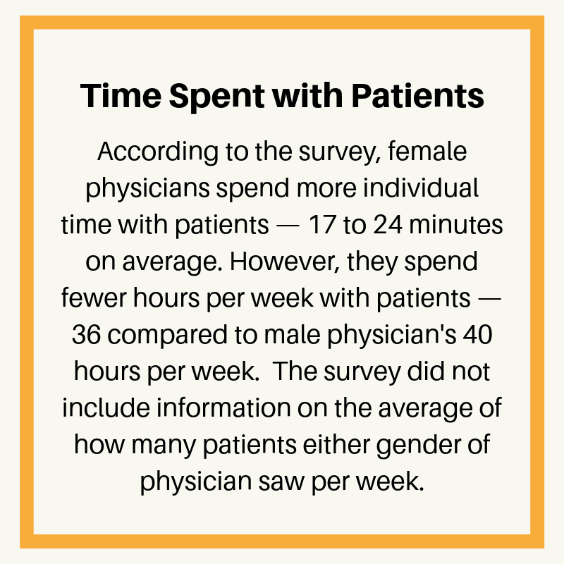 female physicians time spent with patients (1)