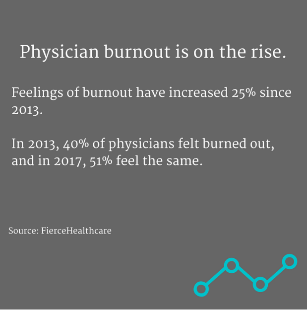physician burnout on the rise