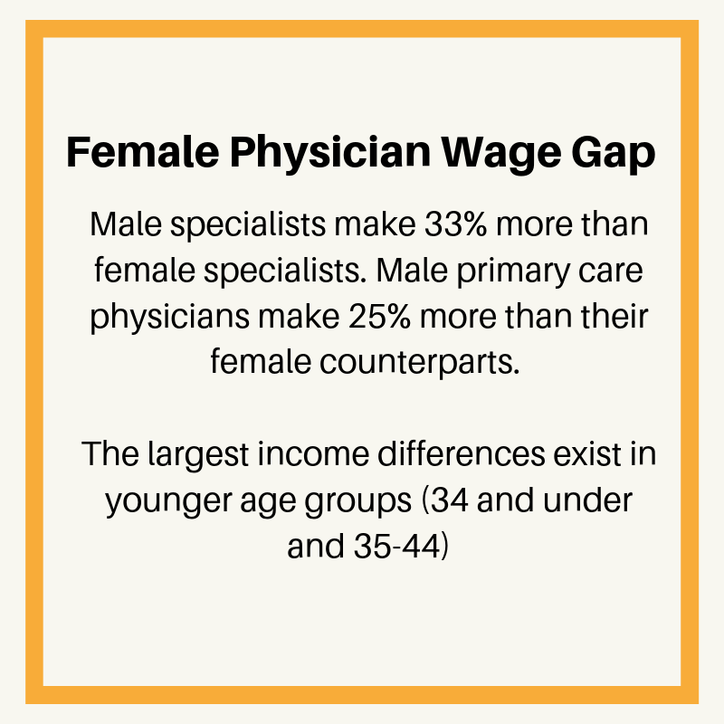 wage gap female physicians (1)