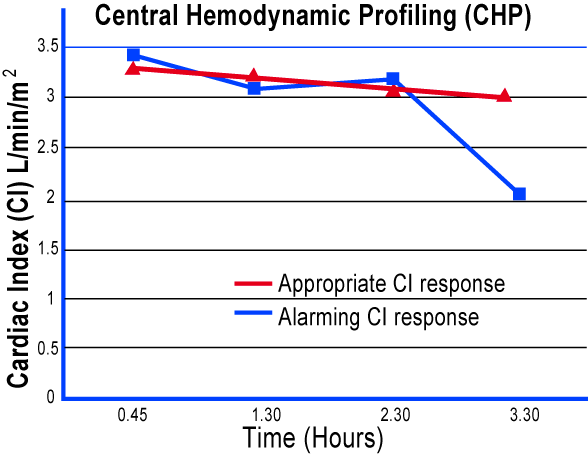 Proactive Cardiac Function Monitoring during Hemodialysis